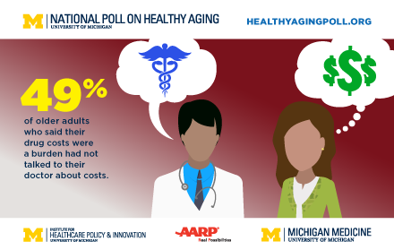 older Americans and prescription drugs poll