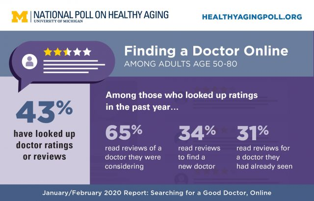 physician ratings