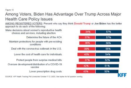 Biden, Trump, Election, presidential